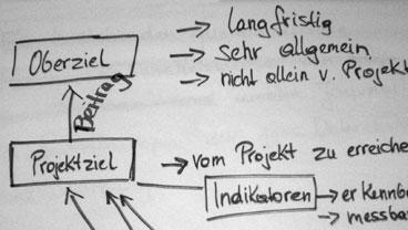 Ausschnitt aus einem Chart mit Projektziel und Oberziel